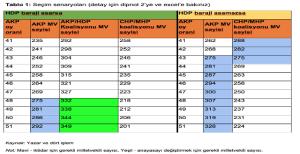 HDP barajı aşarsa_1